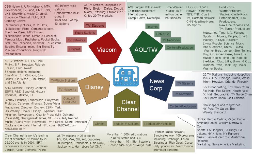 Media-Ownership-2011
